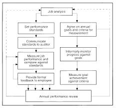 Where Job Analysis And Performance Reviews Meet Human Resources