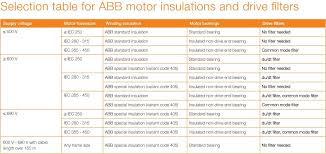 Abb Electric Motor Frame Size Chart Motor Frame Size Chart Abb Damnxgood Com