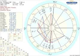 Basquiat Natal Chart Some Of My Worst Traits Seem To Be That Im Stubborn