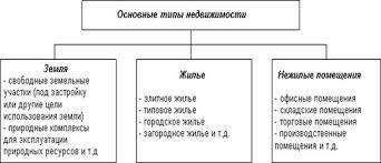 Дипломная работа Оценка жилой недвижимости ru Рисунок 1 Основные типы недвижимости
