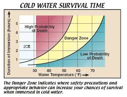 How Long Can You Survive In Cold Water Chart How Long Can You Survive In Cold Water Its Still About 15