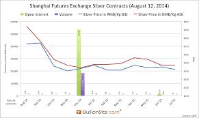 Shanghai Silver In Backwardation Koos Jansen
