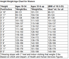 Specific Proper Weight For Women Chart Healthy Weight Range