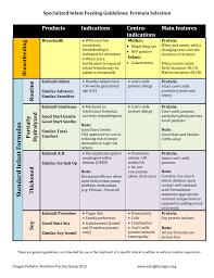 Infant Feeding Chart Breast Milk Specialized Infant Feeding Guidelines Formula Selection