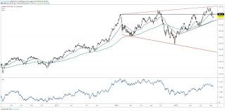 Home Depot Lumber Prices Chart Home Depot On The Defensive Ahead Of Earnings