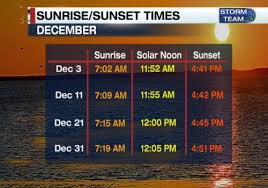 Delaware Sunrise Sunset Chart Winter Solstice Does Not Mean Earliest Sunset 47abc