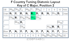 The Diatonic Harp Reference Special Tunings