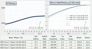 Golf Shaft Cpm Frequency Chart Fit2score Golf Shafts