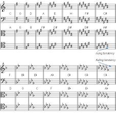 Violin Finger Pattern Chart For Flat Key Signatures Flat Flat Key Signatures