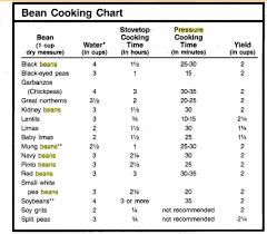 Pressure Cooking Beans Basic Recipe