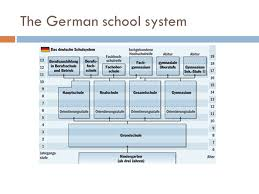 German Education System Chart German Gifted Education Ppt Download