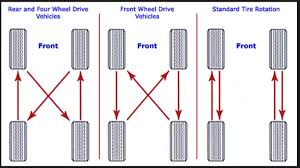 Tire Rotation Patterns Stunning Tire Rotation Pattern 48 48 News Car Update