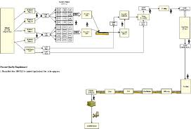 Assembly Chart Maker Process Flow Chart Of The Automotive Foundry Manufacturing