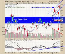 Etf Trading Strategies Etf Trading Newsletter Uso