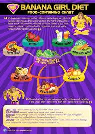 Banana Girl Diet Food Combining Chart Pin On Art