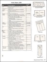 Salt Chart Chemistry Pin By Allyson Kennedy On Education Teaching Chemistry