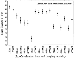 Chart Comparing Observers Evaluation Of Depiction Of