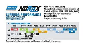 Grit Size Conversion Chart Norax Conversion Chart Bladeforums Com