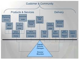Ppt Stsci Org Chart Powerpoint Presentation Free Download