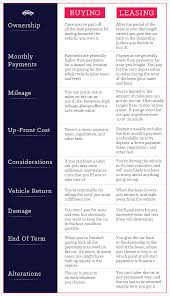 Leasing Versus Buying New Car Why You Should Buy Your Car Vs Why You Should Lease It