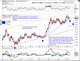 Usd And Gold Intermediate And Super Cycle Update Kitco News