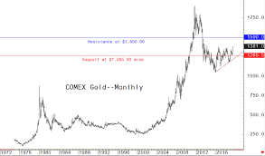 Gold Prices Longer Term Chart Objectives At 1 400 1 500