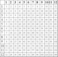 21 Credible Free Printable Multiplication Chart For Kids