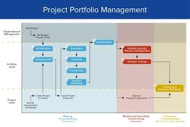 Project Pipeline Management Magdalene Project Org