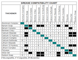 Polyrex Em Grease Compatibility Chart Grease Compatibility Chart Related Keywords Suggestions
