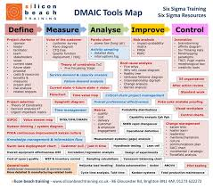 Best Photos Of Lean Sigma Dmaic Lean Six Sigma Dmaic Process Lean