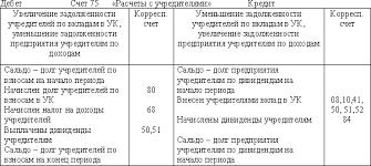 Бухгалтерский учет Учет расчетов с учредителями Учет расчетов с учредителями