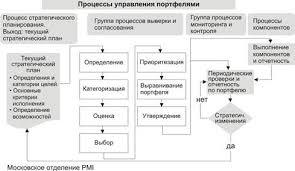 Реферат Методические рекомендации по написанию и оформлению  Рис 1 Основные шаги управления портфелями в соответствии со стандартом pmi 1 С 9