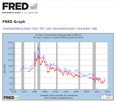 Fred Mortgage Rates Chart Fred Federal Reserve Economic Data Your Access To The
