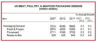 Packaging Of Protein Foods To Reach 9 7 Billion In 2017