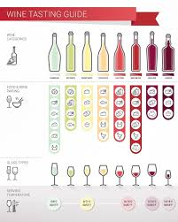 Wine Taste Chart What Are Wine Tasting Notes An Illustrated Guide Wine Turtle