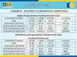 Lic Jeevan Shanti Chart Lic New Jeevan Shanti Single Premium Plan No 850