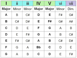 Major Scale Chord Progression Chart The Chord Guide Pt Iii Chord Progressions In 2019 Music