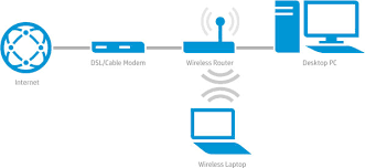 learn about wireless routers wireless printing center hp network diagram