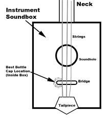 cigar box guitar parts cap o tone pre wired bottle cap piezo cigar box guitar parts cap o tone pre wired bottle cap piezo pickup harness volume control