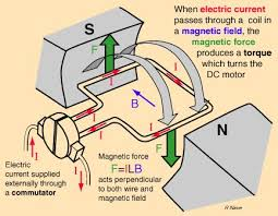 17 best ideas about how electric motors work dc electric motors