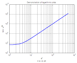 matlab axis font size loglog logarithmic plots in matlab