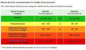 High Blood Pressure Chart Canada