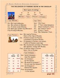 Russian Declension Chart Russian Language