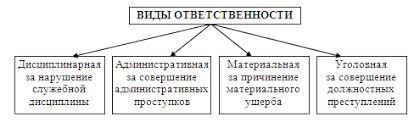 Курсовая работа Правовой статус муниципального служащего в  Рис 2 1 Виды ответственности муниципальных служащих