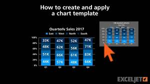 How To Create And Apply A Chart Template