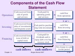 cash flow statements cash flow statement finac 4
