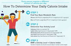 this daily calorie calculator figures out daily calories required by multiplying your bmr by an activity factor