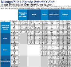 United Mileage Award Chart United Miles Flight Chart How To Upgrade Your Flight With
