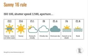 How To Use The Sunny 16 Rule For Quick Exposure Settings