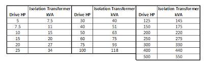 Transformer Chart Why Use An Isolation Transformer Voltage Disturbance